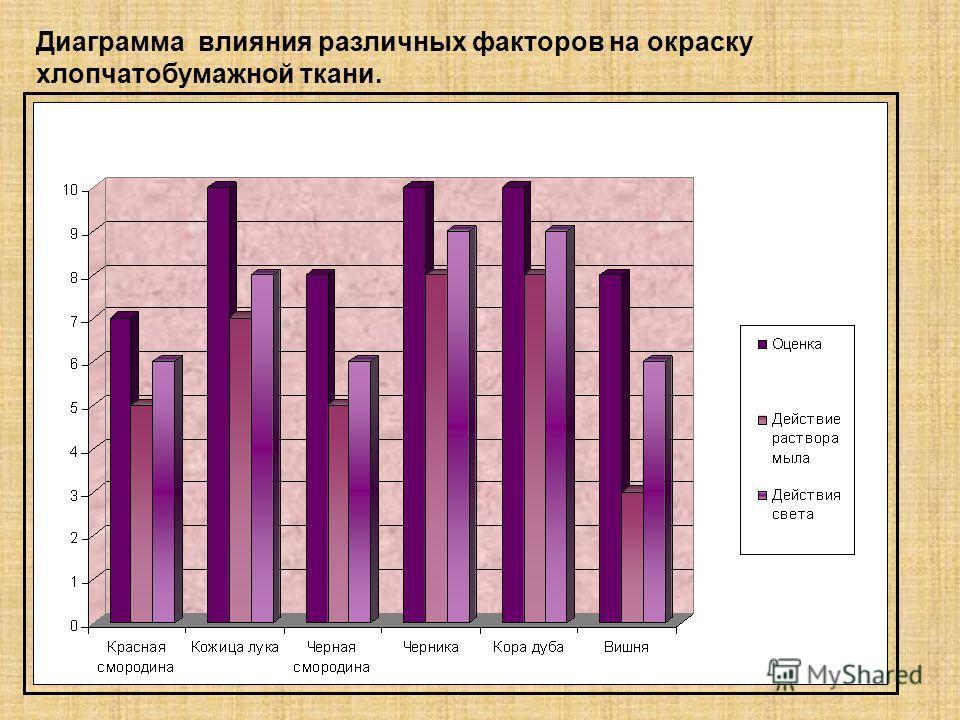 Диаграмма влияния различных факторов на окраску хлопчатобумажной ткани.