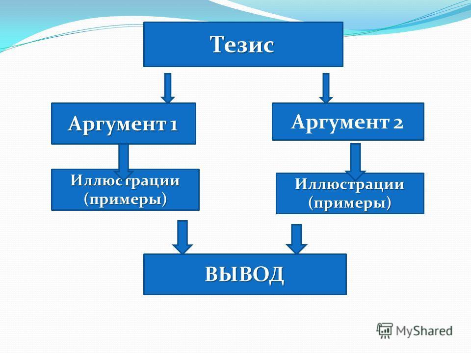 Тезис Аргумент 1 Аргумент 2 Иллюстрации(примеры) Иллюстрации(примеры) ВЫВОД