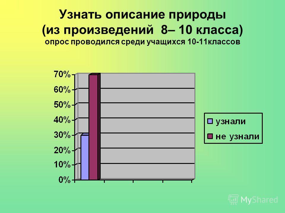 Узнать описание природы (из произведений 8– 10 класса) опрос проводился среди учащихся 10-11классов