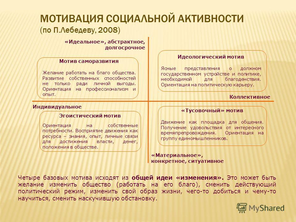 МОТИВАЦИЯ СОЦИАЛЬНОЙ АКТИВНОСТИ (по П.Лебедеву, 2008) Коллективное Индивидуальное «Идеальное», абстрактное, долгосрочное «Материальное», конкретное, ситуативное Идеологический мотив Ясные представления о должном государственном устройстве и политике,