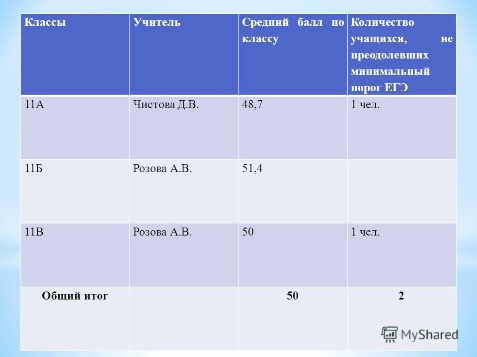 КлассыУчитель Средний балл по классу Количество учащихся, не преодолевших минимальный порог ЕГЭ 11АЧистова Д.В.48,71 чел. 11БРозова А.В.51,4 11ВРозова А.В.501 чел. Общий итог 502