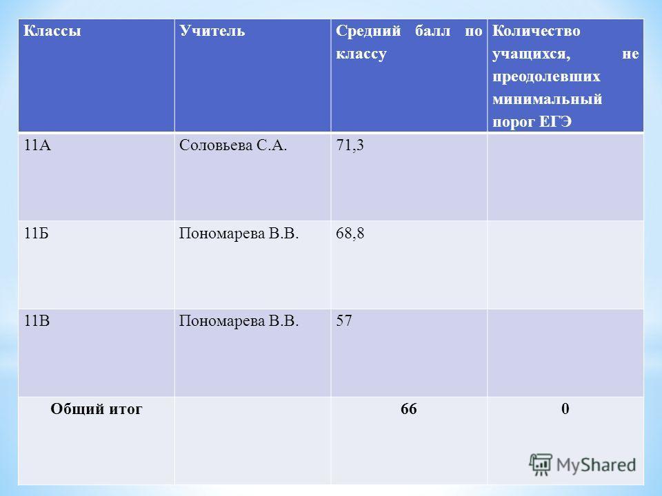 КлассыУчитель Средний балл по классу Количество учащихся, не преодолевших минимальный порог ЕГЭ 11АСоловьева С.А.71,3 11БПономарева В.В.68,8 11ВПономарева В.В.57 Общий итог 660