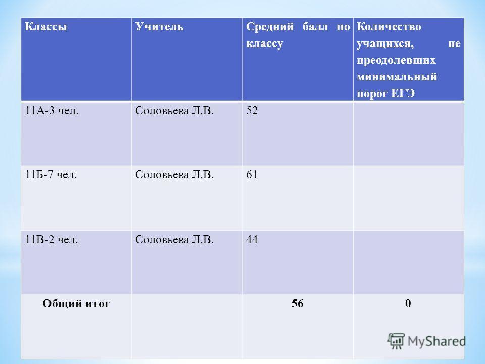КлассыУчитель Средний балл по классу Количество учащихся, не преодолевших минимальный порог ЕГЭ 11А-3 чел.Соловьева Л.В.52 11Б-7 чел.Соловьева Л.В.61 11В-2 чел.Соловьева Л.В.44 Общий итог 560