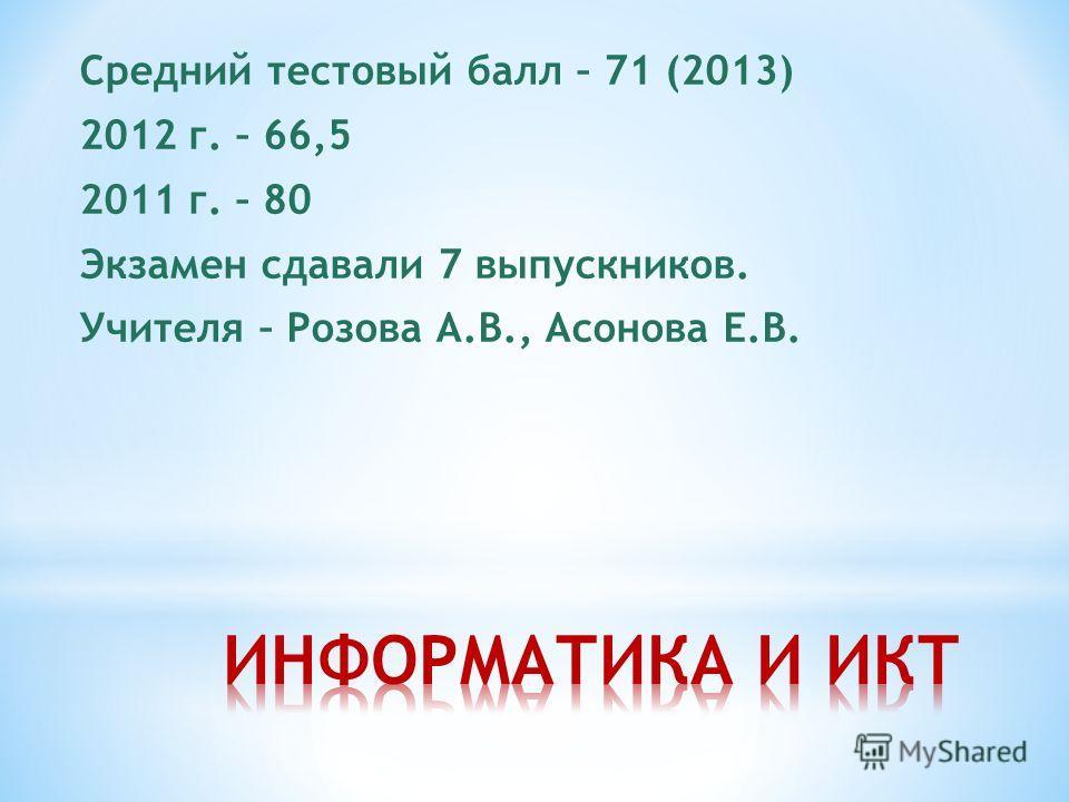 Средний тестовый балл – 71 (2013) 2012 г. – 66,5 2011 г. – 80 Экзамен сдавали 7 выпускников. Учителя – Розова А.В., Асонова Е.В.