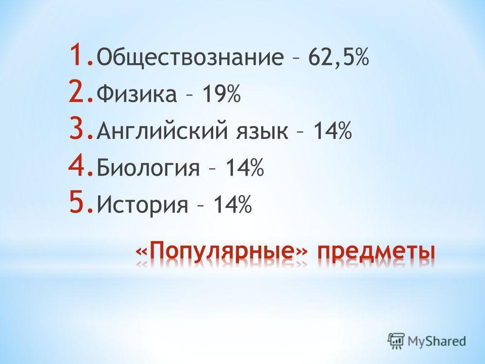 1. Обществознание – 62,5% 2. Физика – 19% 3. Английский язык – 14% 4. Биология – 14% 5. История – 14%