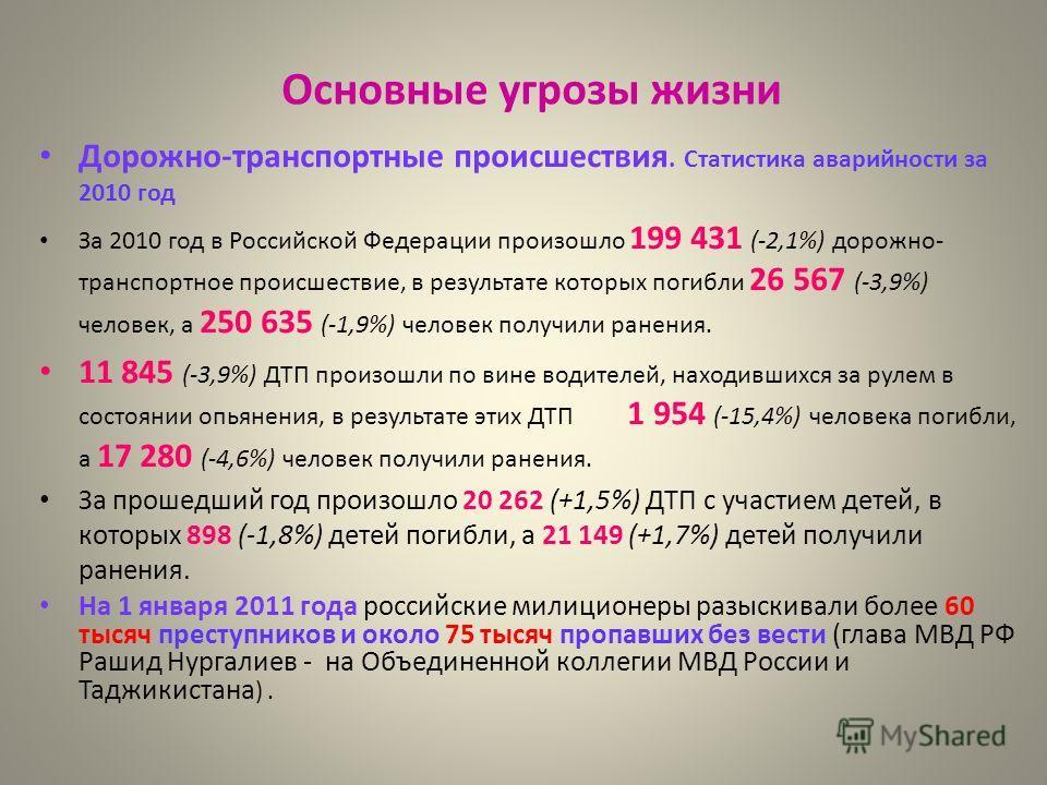 Основные угрозы жизни Дорожно-транспортные происшествия. Статистика аварийности за 2010 год За 2010 год в Российской Федерации произошло 199 431 (-2,1%) дорожно- транспортное происшествие, в результате которых погибли 26 567 (-3,9%) человек, а 250 63
