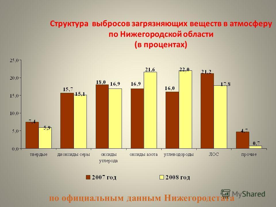 Структура выбросов загрязняющих веществ в атмосферу по Нижегородской области (в процентах) по официальным данным Нижегородстата