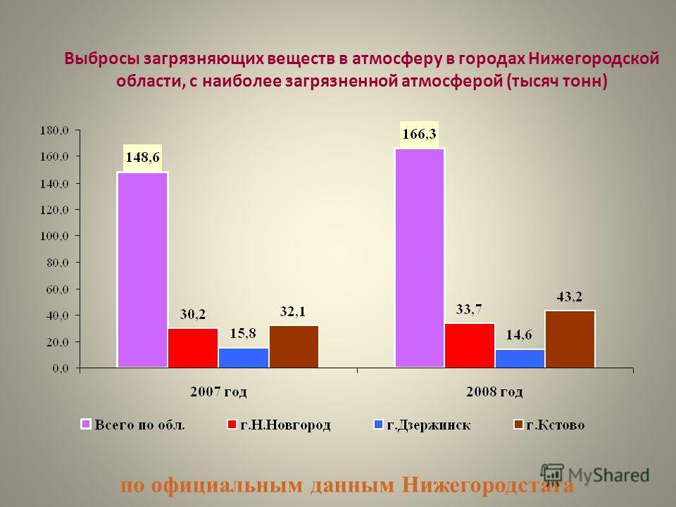 Выбросы загрязняющих веществ в атмосферу в городах Нижегородской области, с наиболее загрязненной атмосферой (тысяч тонн) по официальным данным Нижегородстата