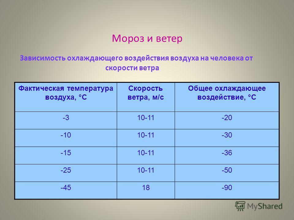 Мороз и ветер Фактическая температура воздуха, °С Скорость ветра, м/с Общее охлаждающее воздействие, °С -310-11-20 -1010-11-30 -1510-11-36 -2510-11-50 -4518-90 Зависимость охлаждающего воздействия воздуха на человека от скорости ветра