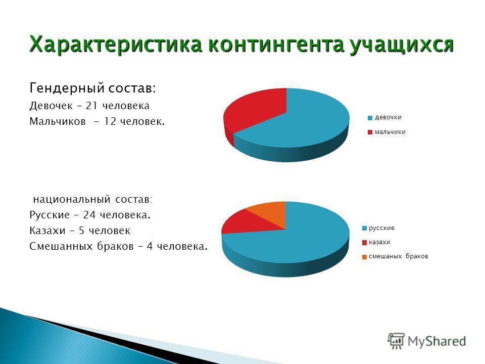Гендерный состав: Девочек – 21 человека Мальчиков - 12 человек. национальный состав: Русские – 24 человека. Казахи – 5 человек Смешанных браков – 4 человека.