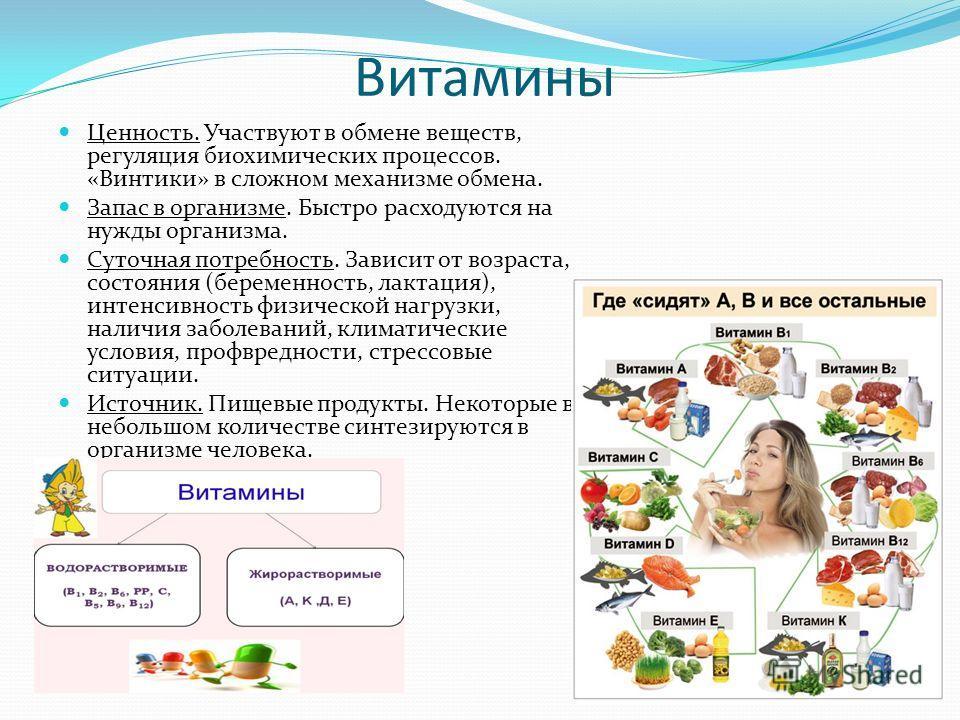 Витамины Ценность. Участвуют в обмене веществ, регуляция биохимических процессов. «Винтики» в сложном механизме обмена. Запас в организме. Быстро расходуются на нужды организма. Суточная потребность. Зависит от возраста, состояния (беременность, лакт