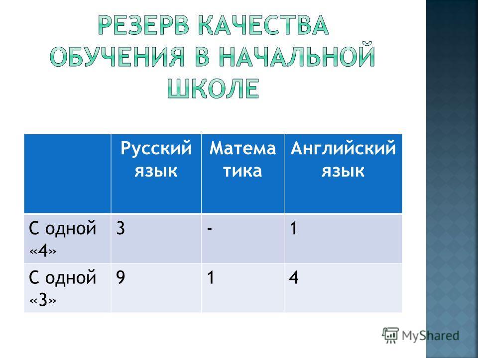 Русский язык Матема тика Английский язык С одной «4» 3-1 С одной «3» 914