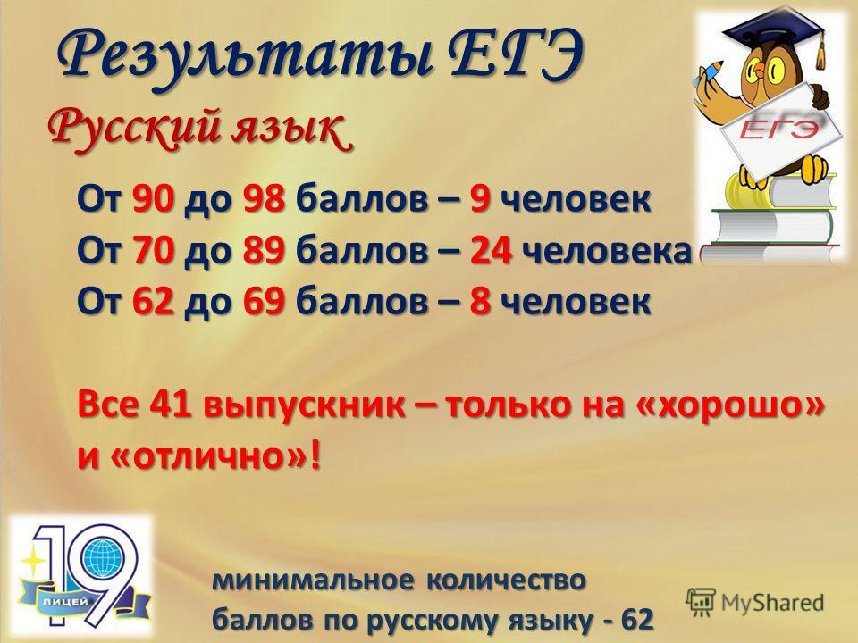 минимальное количество баллов по русскому языку - 62 Результаты ЕГЭ Русский язык От 90 до 98 баллов – 9 человек От 70 до 89 баллов – 24 человека От 62 до 69 баллов – 8 человек Все 41 выпускник – только на «хорошо» и «отлично»!