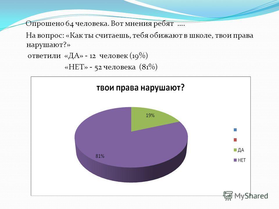 Опрошено 64 человека. Вот мнения ребят …. На вопрос: «Как ты считаешь, тебя обижают в школе, твои права нарушают?» ответили «ДА» - 12 человек (19%) «НЕТ» - 52 человека (81%)