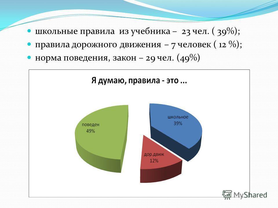 школьные правила из учебника – 23 чел. ( 39%); правила дорожного движения – 7 человек ( 12 %); норма поведения, закон – 29 чел. (49%)