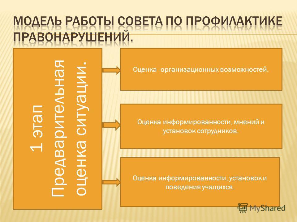 1 этап Предварительная оценка ситуации. Оценка организационных возможностей. Оценка информированности, мнений и установок сотрудников. Оценка информированности, установок и поведения учащихся.