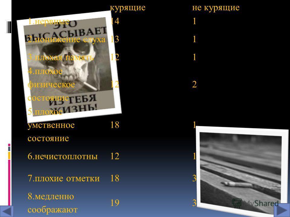 курящиене курящие 1.нервные141 2.понижение слуха131 3.плохая память121 4.плохое физическое состояние 122 5.плохое умственное состояние 181 6.нечистоплотны121 7.плохие отметки183 8.медленно соображают 193