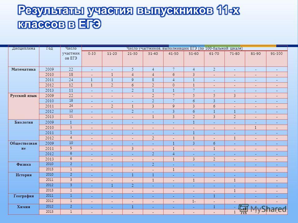 ДисциплинаГодЧисло участник ов ЕГЭ Число участников, выполнивших ЕГЭ (по 100-бальной шкале) 0-10 11-2021-3031-4041-5051-6061-7071-8081-9091- 100 Математика 200922--54742--- 201018-14463---- 201124119841---- 201212126201---- 201311--2117---- Русский я