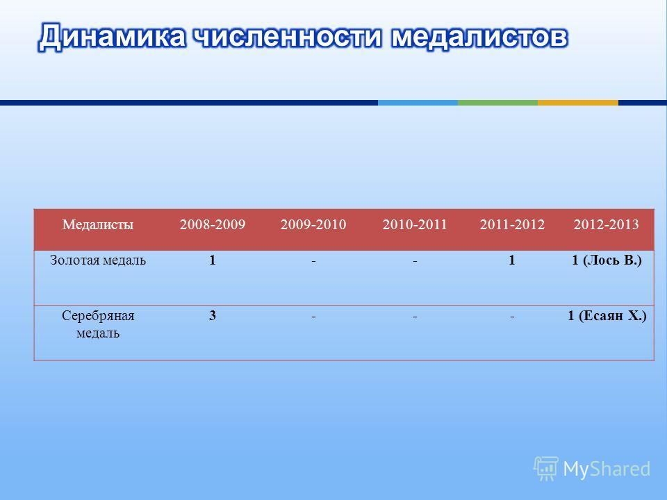 Медалисты2008-20092009-20102010-20112011-20122012-2013 Золотая медаль1--11 (Лось В.) Серебряная медаль 3---1 (Есаян Х.)