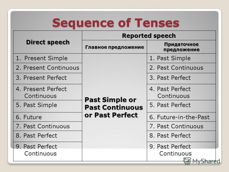 Sequence of Tenses Direct speech Reported speech Главное предложение Придаточное предложение 1.Present Simple Past Simple or Past Continuous or Past Perfect 1. Past Simple 2. Present Continuous2. Past Continuous 3. Present Perfect3. Past Perfect 4. P