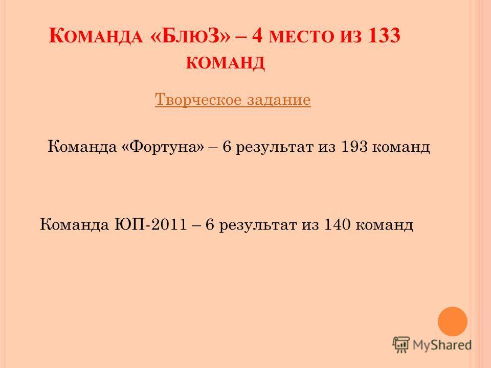 К ОМАНДА «Б ЛЮ З» – 4 МЕСТО ИЗ 133 КОМАНД Творческое задание Команда «Фортуна» – 6 результат из 193 команд Команда ЮП-2011 – 6 результат из 140 команд