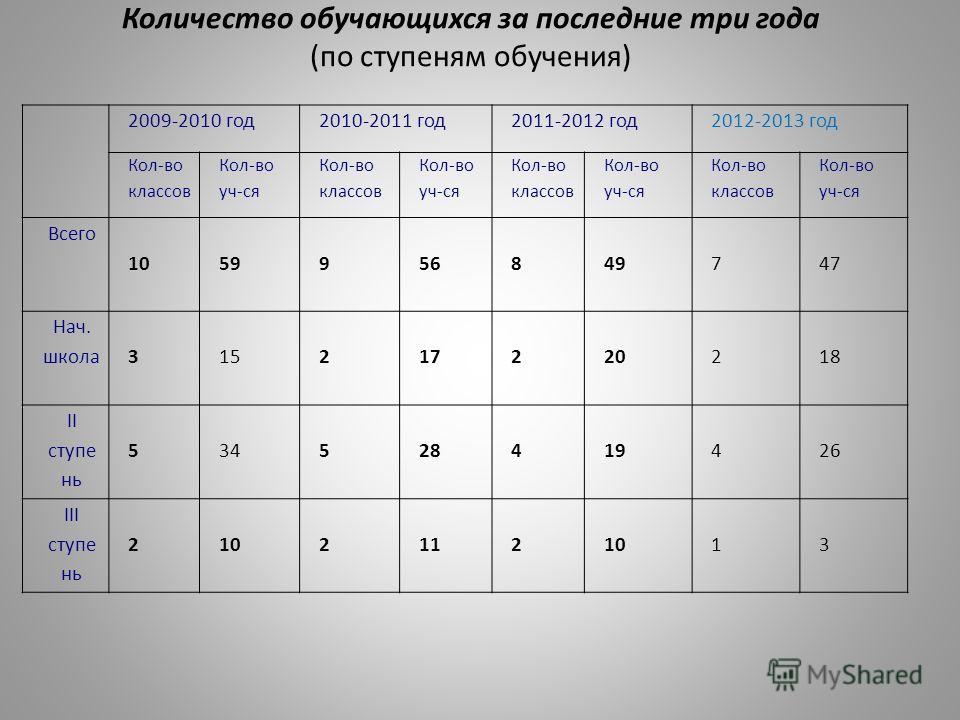 Количество обучающихся за последние три года (по ступеням обучения) 2009-2010 год2010-2011 год2011-2012 год2012-2013 год Кол-во классов Кол-во уч-ся Кол-во классов Кол-во уч-ся Кол-во классов Кол-во уч-ся Кол-во классов Кол-во уч-ся Всего 10595995656