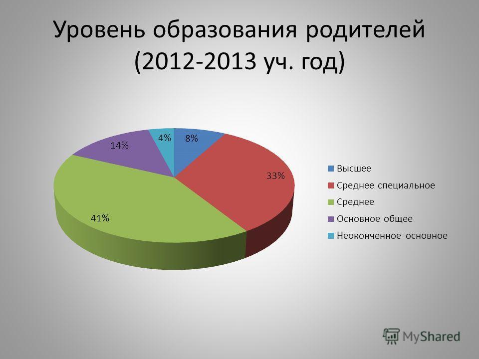 Уровень образования родителей (2012-2013 уч. год)