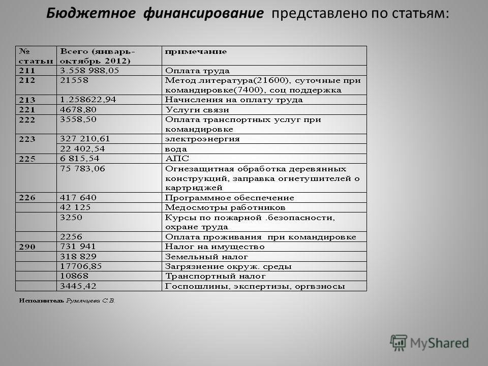 Бюджетное финансирование представлено по статьям: