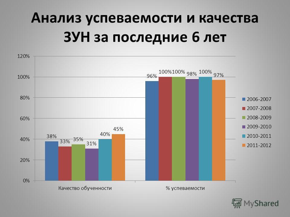 Анализ успеваемости и качества ЗУН за последние 6 лет