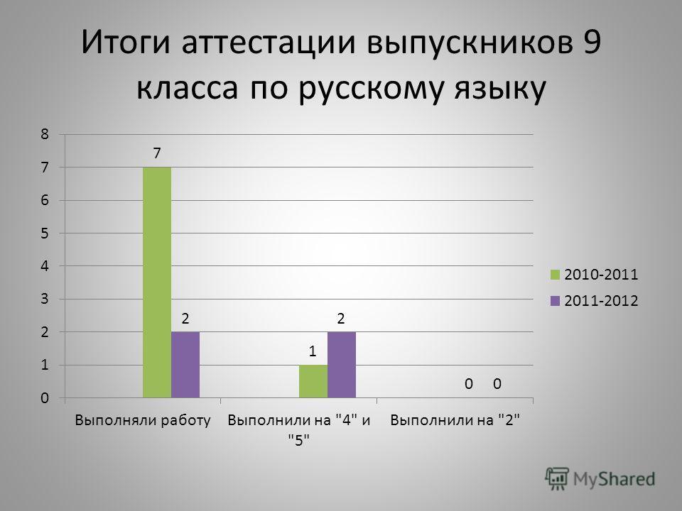 Итоги аттестации выпускников 9 класса по русскому языку