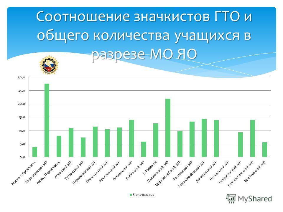 Соотношение значкистов ГТО и общего количества учащихся в разрезе МО ЯО