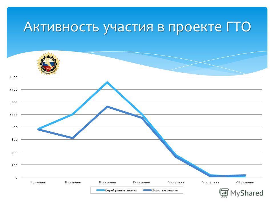Активность участия в проекте ГТО