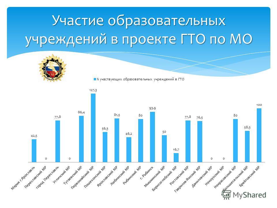 Участие образовательных учреждений в проекте ГТО по МО