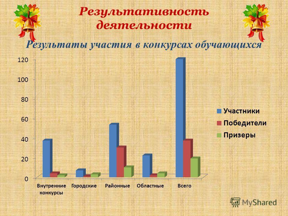 Результативность деятельности Результаты участия в конкурсах обучающихся