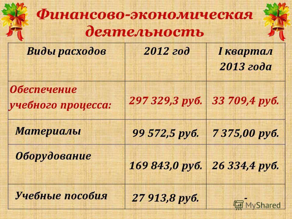 Финансово-экономическая деятельность Виды расходов 2012 год I квартал 2013 года Обеспечение учебного процесса: 297 329,3 руб.33 709,4 руб. Материалы 99 572,5 руб.7 375,00 руб. Оборудование 169 843,0 руб.26 334,4 руб. Учебные пособия 27 913,8 руб.-
