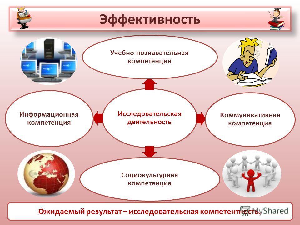 Исследовательская деятельность Учебно-познавательная компетенция Коммуникативная компетенция Социокультурная компетенция Информационная компетенция Эффективность Ожидаемый результат – исследовательская компетентность.
