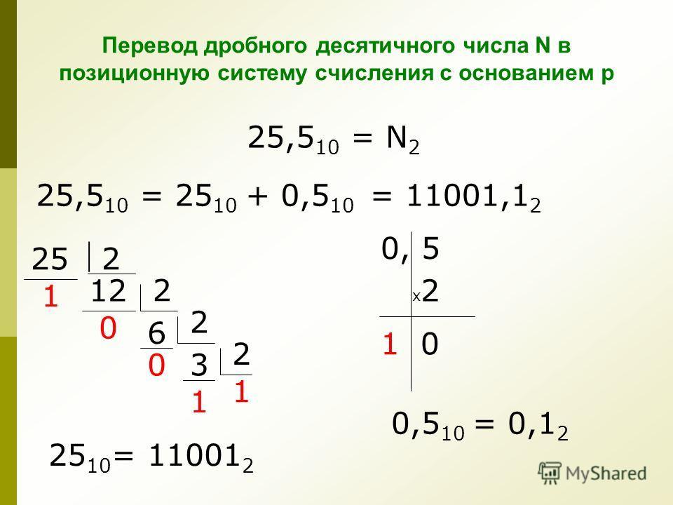 Перевод дробного десятичного числа N в позиционную систему счисления с основанием р 25 2 2 12 1 0,5 10 = 0,1 2 25,5 10 = N 2 25,5 10 = 25 10 + 0,5 10 6 0 0 2 3 2 1 1 0, 5 х2х2 1 0 = 11001,1 2 25 10 = 11001 2