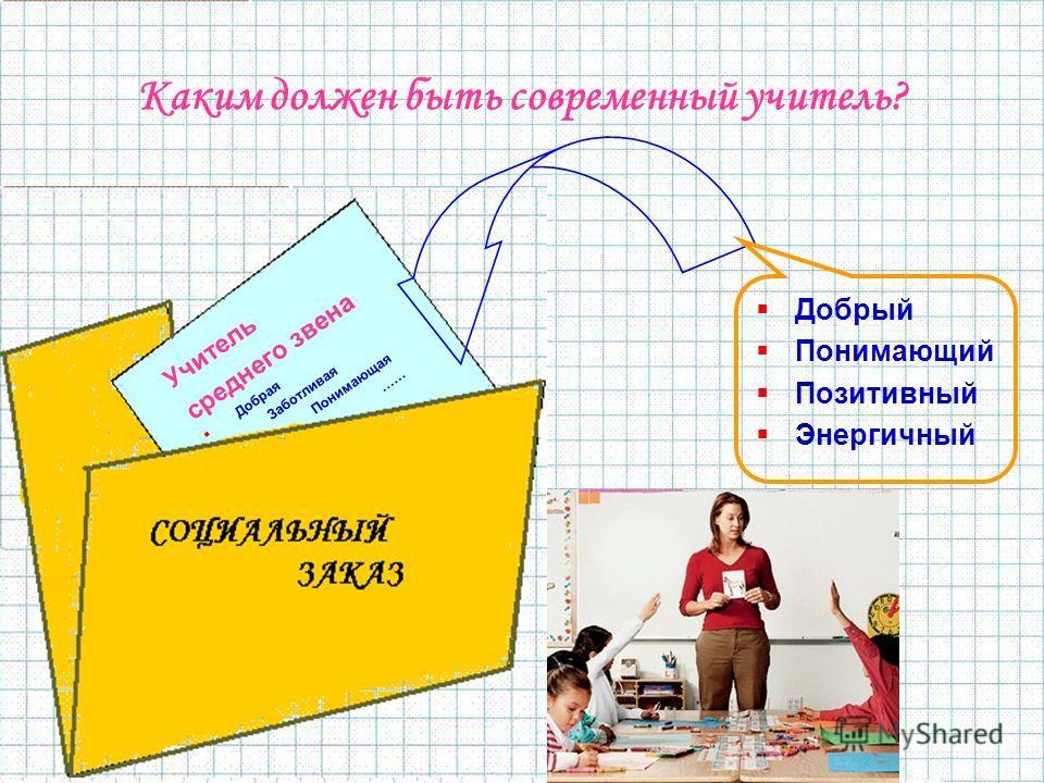 Каким должен быть современный учитель? Учитель среднего звена Добрая Заботливая Понимающая …… Добрый Понимающий Позитивный Энергичный