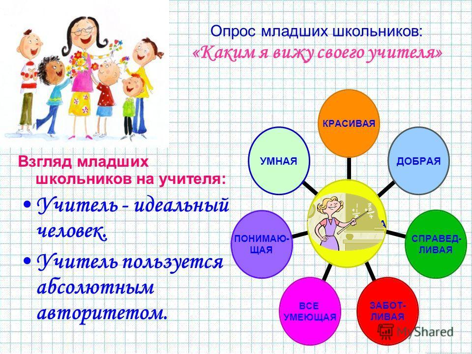 Опрос младших школьников: «Каким я вижу своего учителя» Взгляд младших школьников на учителя: Учитель - идеальный человек. Учитель пользуется абсолютным авторитетом.
