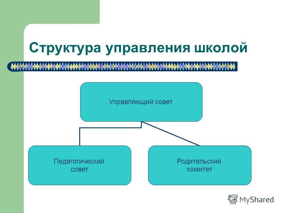 Структура управления школой Управляющий совет Педагогический совет Родительский комитет