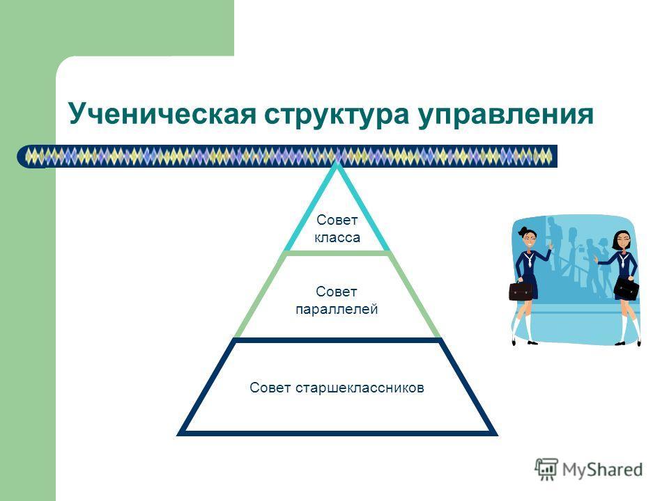 Ученическая структура управления Совет класса Совет параллелей Совет старшеклассников