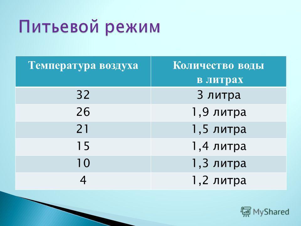 Температура воздухаКоличество воды в литрах 323 литра 261,9 литра 211,5 литра 151,4 литра 101,3 литра 41,2 литра