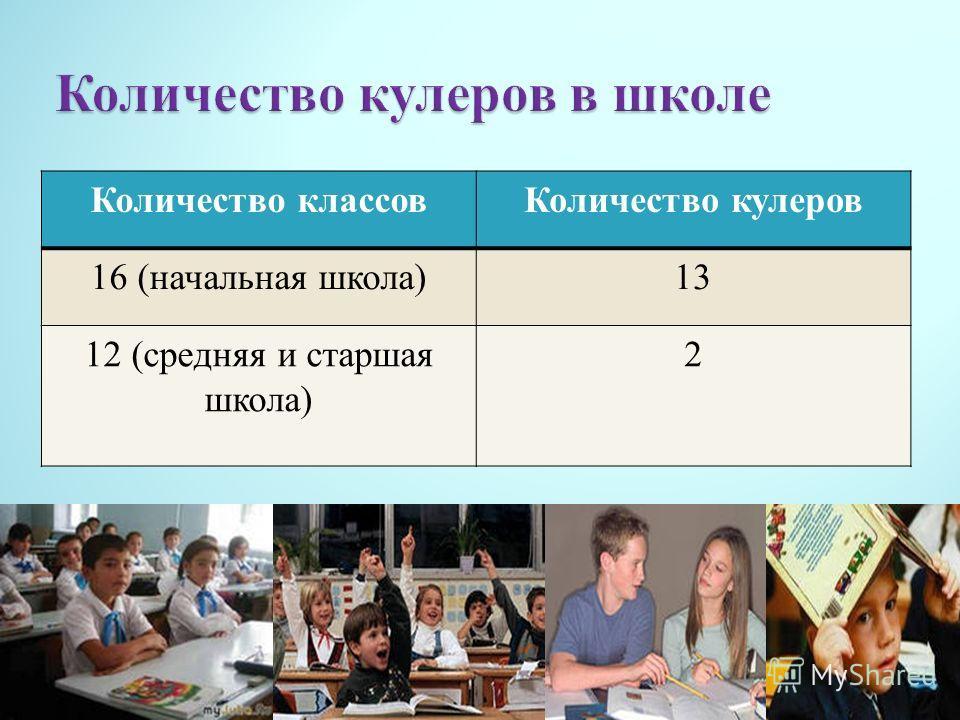 Количество классовКоличество кулеров 16 (начальная школа)13 12 (средняя и старшая школа) 2