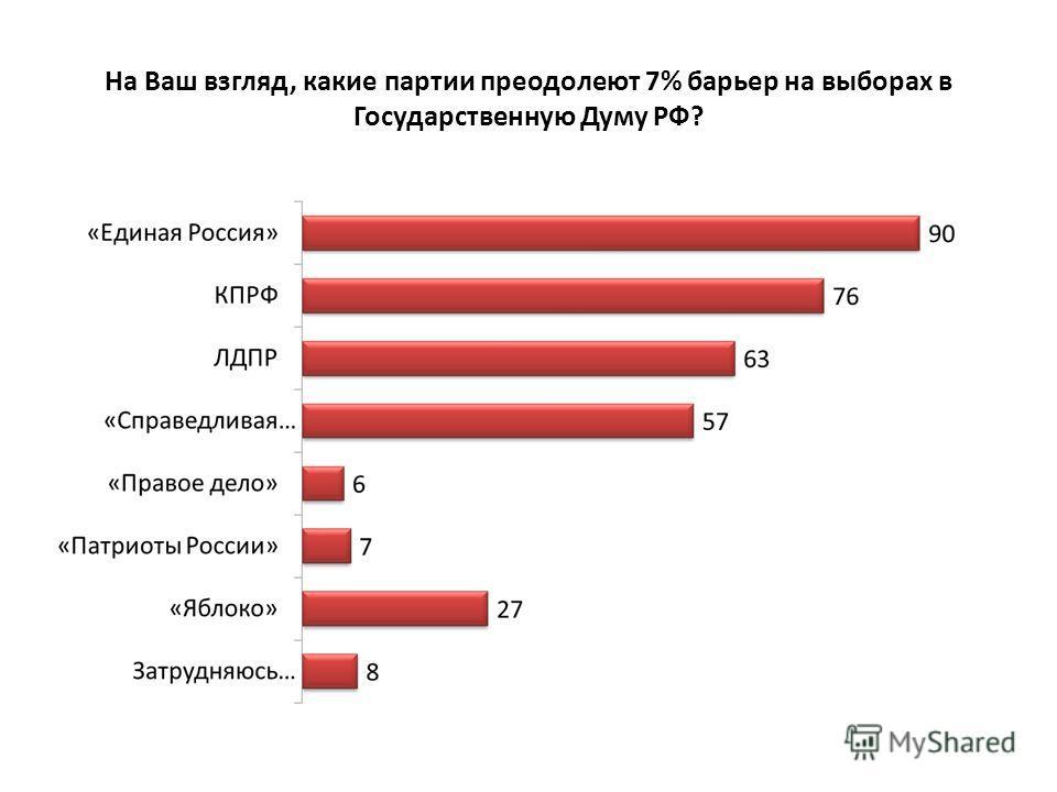 На Ваш взгляд, какие партии преодолеют 7% барьер на выборах в Государственную Думу РФ?