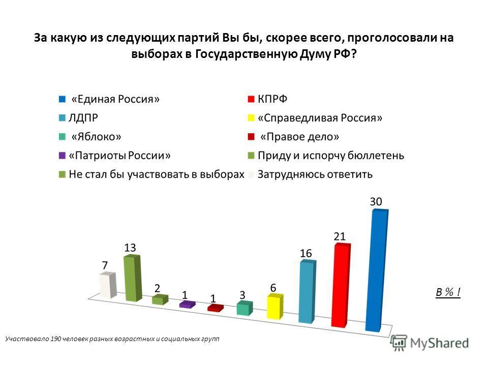 За какую из следующих партий Вы бы, скорее всего, проголосовали на выборах в Государственную Думу РФ? В % ! Участвовало 190 человек разных возрастных и социальных групп