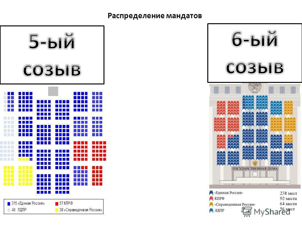 Распределение мандатов