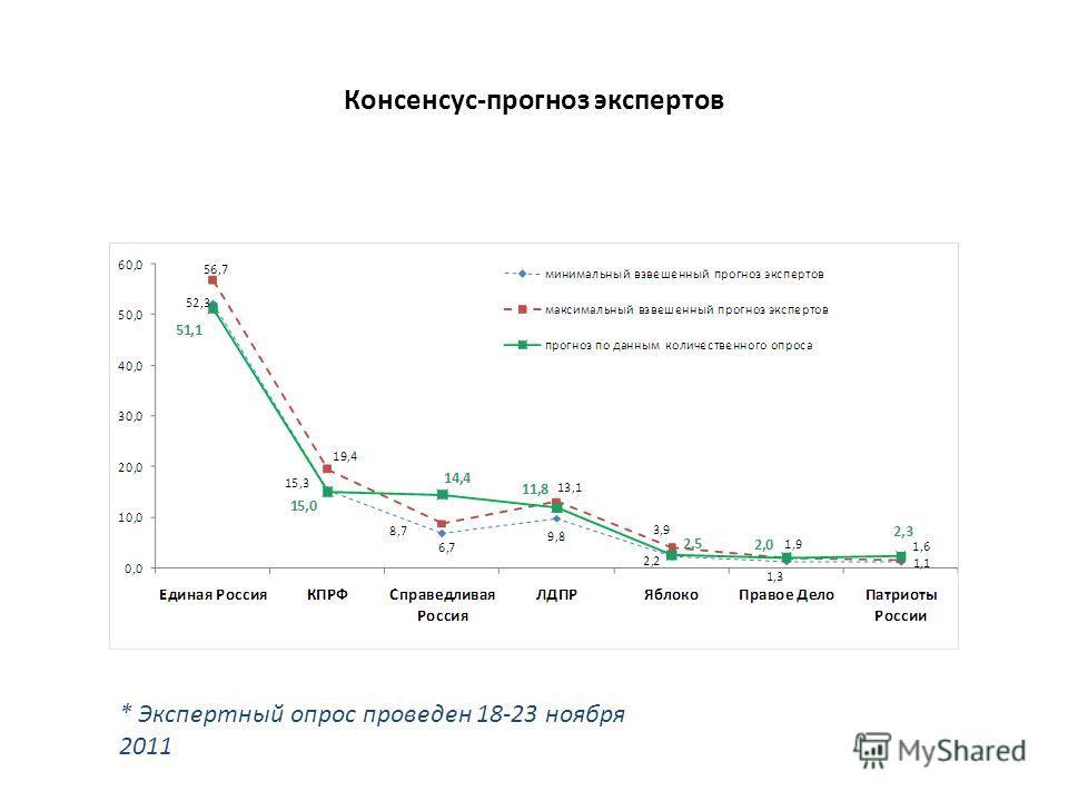 Консенсус-прогноз экспертов * Экспертный опрос проведен 18-23 ноября 2011