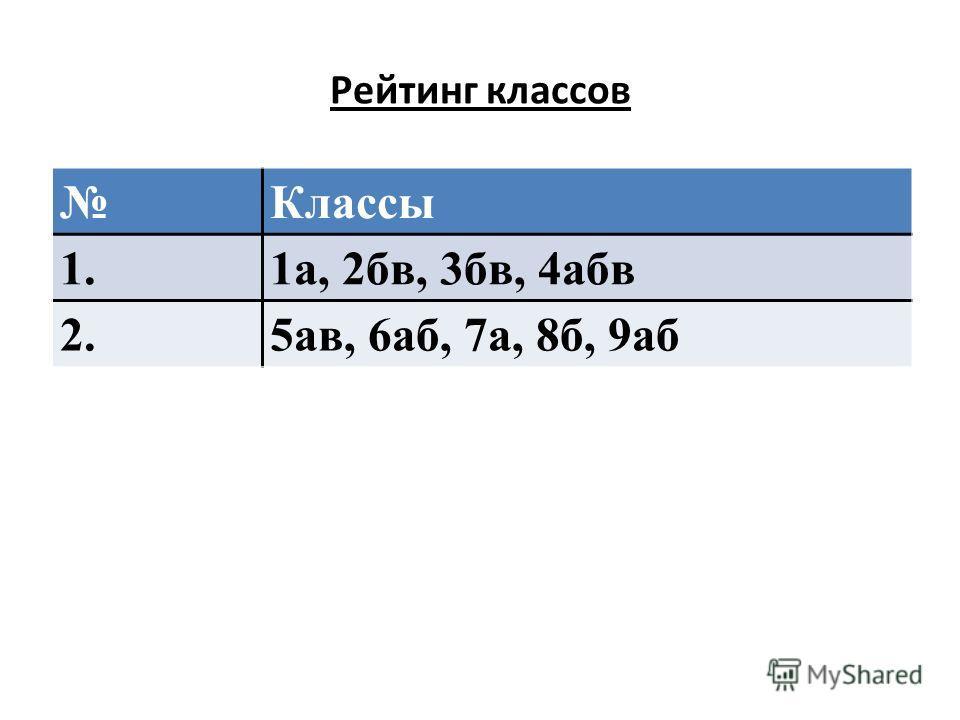 Рейтинг классов Классы 1.1а, 2бв, 3бв, 4абв 2.5ав, 6аб, 7а, 8б, 9аб