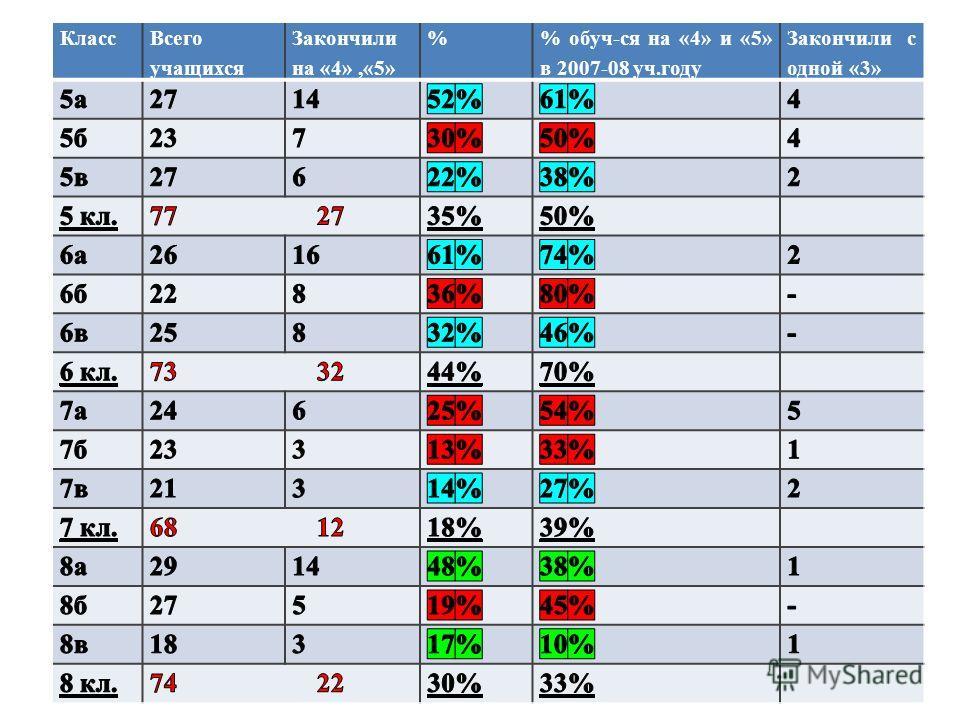 Класс Всего учащихся Закончили на «4»,«5» % обуч-ся на «4» и «5» в 2007-08 уч.году Закончили с одной «3»