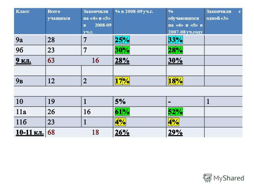 Класс Всего учащихся Закончили на «4» и «5» в 2008-09 уч.г. % в 2008-09 уч.г.% обучающихся на «4» и «5» в 2007-08 уч.году Закончили с одной «3»